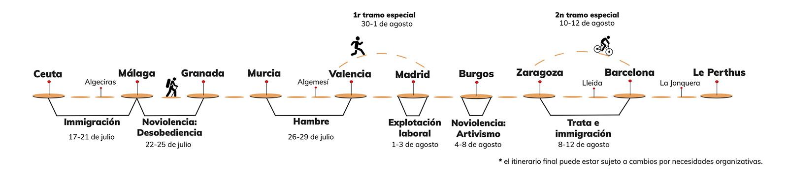 Gráfico marcha Jai Jagat por España