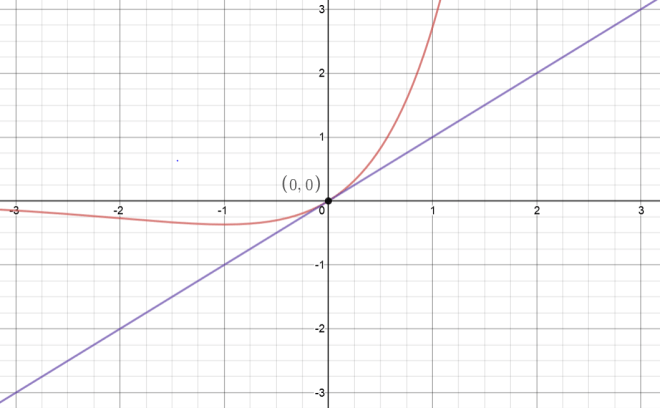 tangent lines example 2