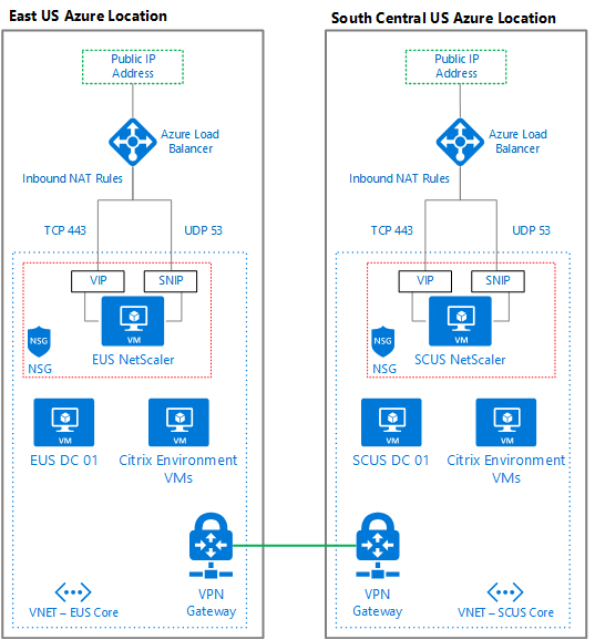 GSLB for NetScaler Gateway across Azure Locations | Jake Walsh