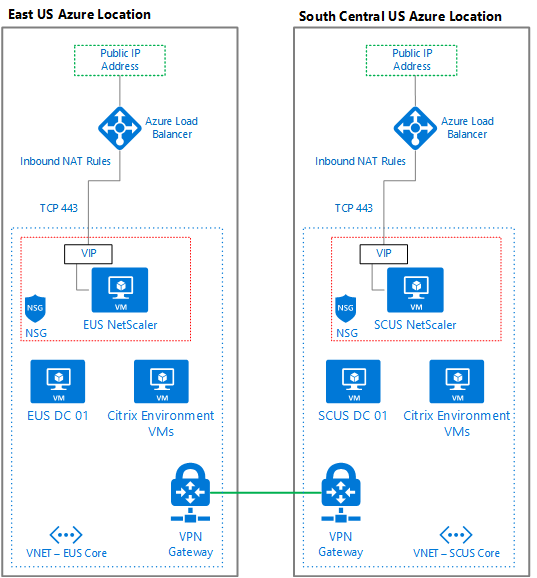 Azure Lab Diagram