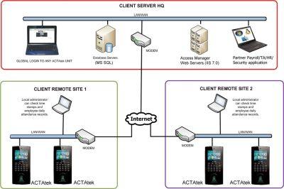 Biometrics Fingerprint Time Attendance