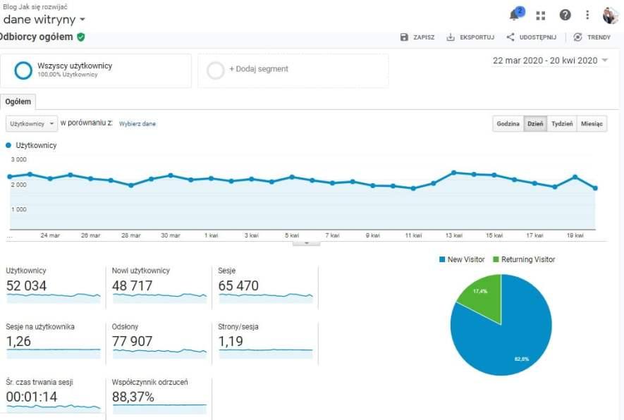 statystyki bloga JakSierozwijacpl z ostatnich 30 dni