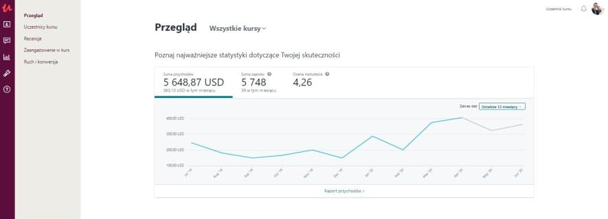 sprzedaż moich kursów online sprzed 12 ostatnich miesięcy w serwisie Udemy