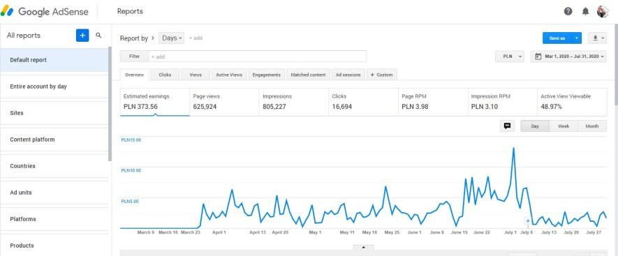 Przychody z reklam google adsense od koronawirusa covid-19