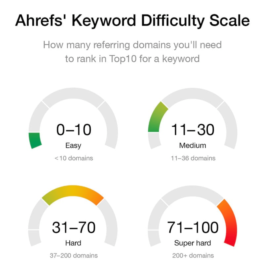 Keyword Difficulty (KD)
