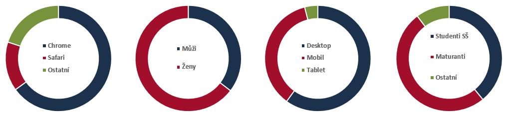 graf navstevnosti