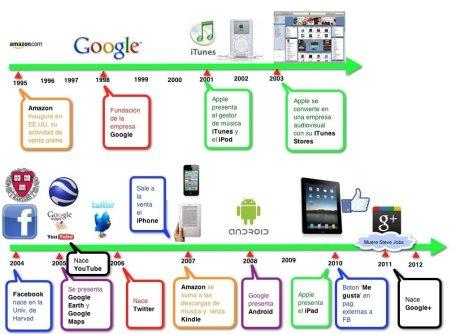 Los principales Hitos Digitales