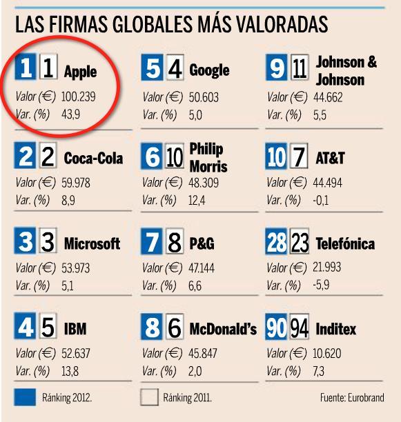 Google, Apple, Amazon y Facebook