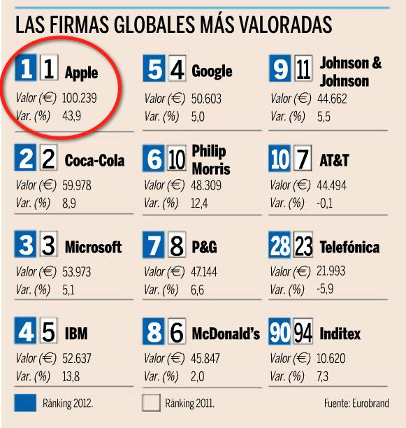 Google, Apple, Amazon y Facebook