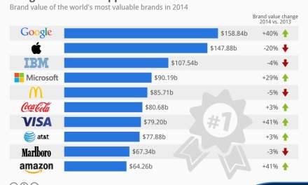El ranking de las empresas más valiosas del mundo