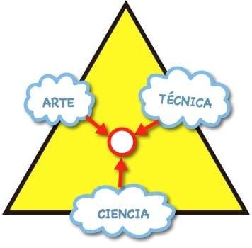 triángulo buen CEO