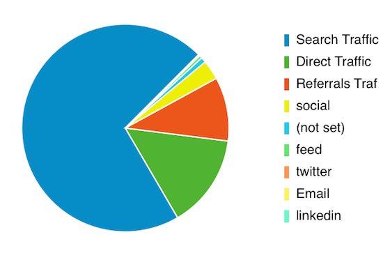 Fuentes del tráfico que llega al blog