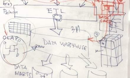 Los algoritmos en la transformación digital de las empresas