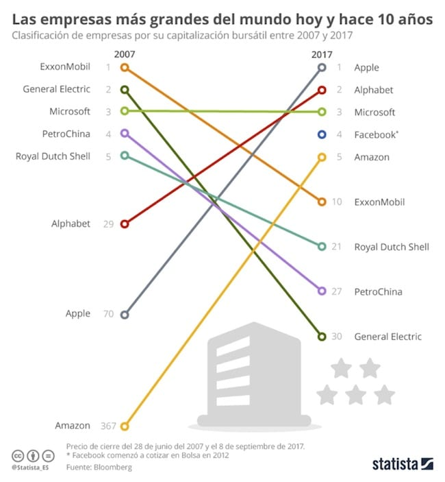 Las empresas más grandes del mundo hoy y hace 10 años