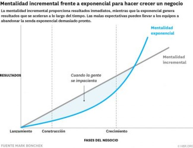 Mentalidad incremental vs Exponencial