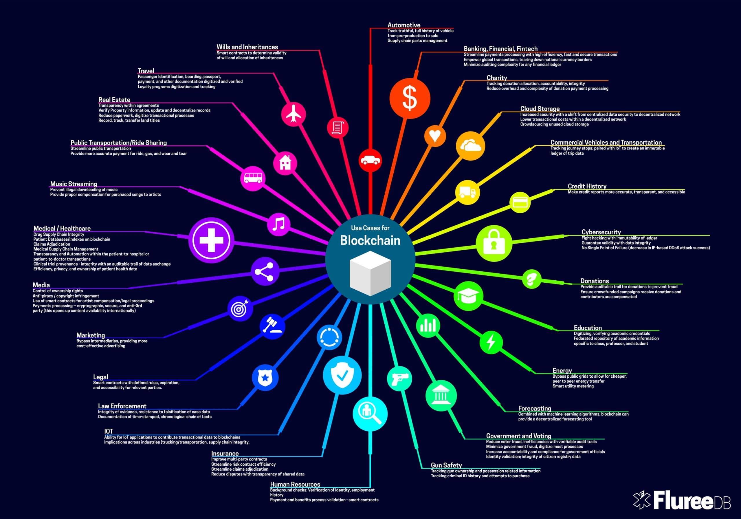 Blockchain Retos Oportunidades Y Formas C 243 Mo Cambiar 225 El