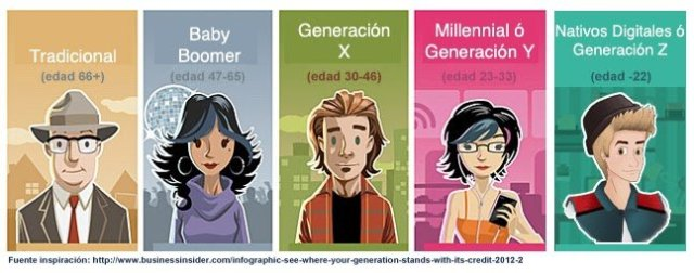 Generaciones at work