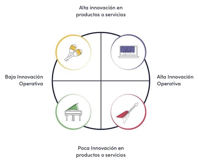 arquetipos en Innovación