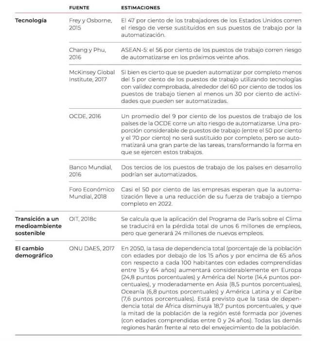 Estimaciones de las futuras transformaciones del mercado de trabajo
