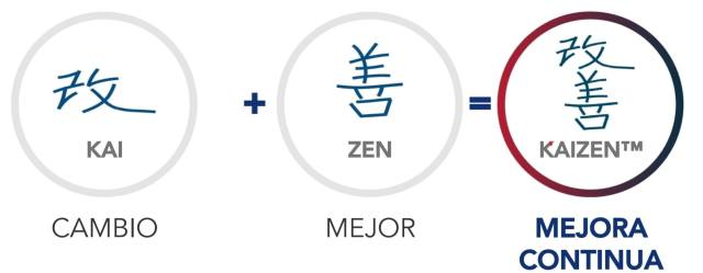 método Kaizen
