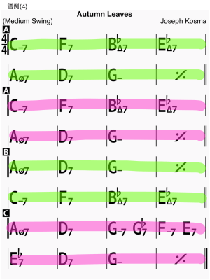 Chord chart of Autumn Leaves as sample score 04 of trading-4s