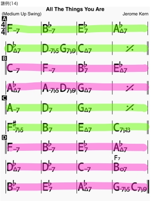 Chord chart of All the Things You Are as sample score 14 of trading-4s