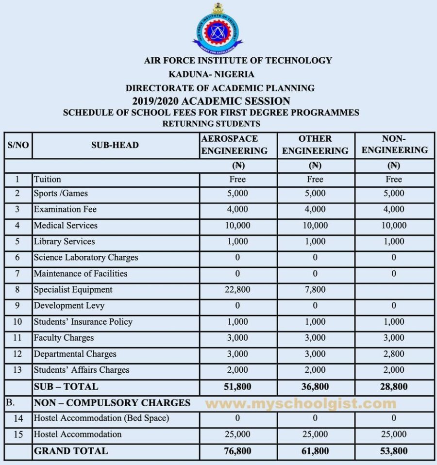 AFIT Schedule of Fees for First Degree Programmes