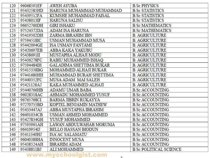 BOSU Admission List