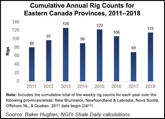 Cumulative Annual Rig Counts for Eastern Canada Provinces James Alexander Michie