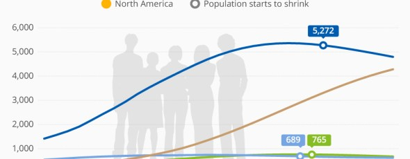 Chart of the day, World Population Grow over the century ZeroHedge | James Alexander Michie