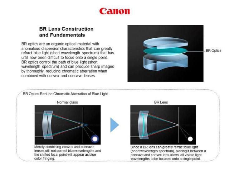 Canon EF 35mm f/1.4L II USM lens technology