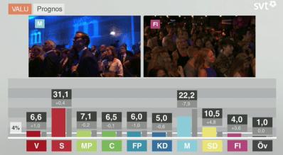 Swedish Election Coverage on SVT