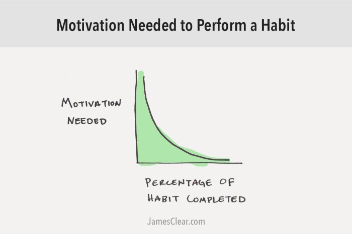 habit motivation