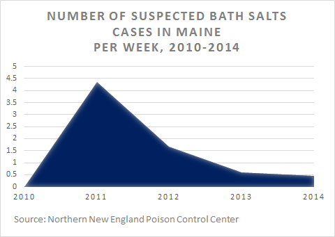 Number of suspected bath salts cases in Maine per week, 2010-2014, according to the Northern New England Poison Control Center