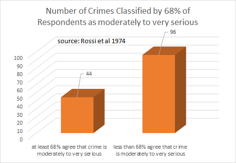 Rossi et al 1974: Number of Crimes Classified by 68% of Respondents as moderately to very serious