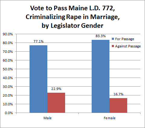 Vote on L.D. 772, a 1985 bill before the Maine State Legislature to criminalize rape within marriage. A chart according to gender, described in the text below.