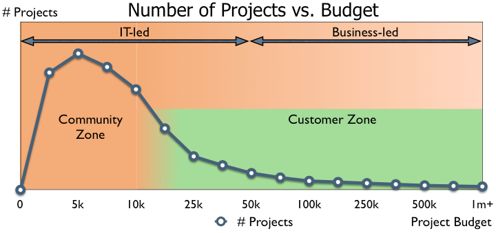 Number of Projects 2