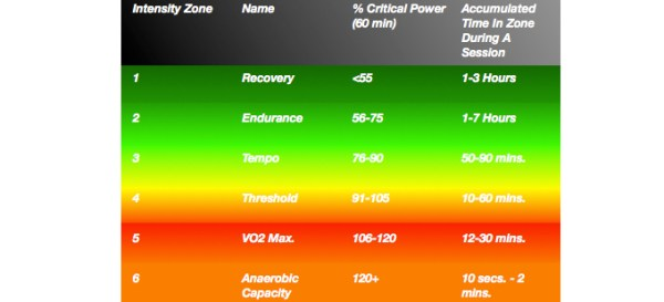 Critical Power Training Zones