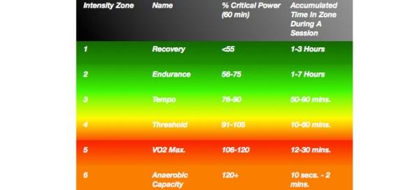 Critical Power Training Zones