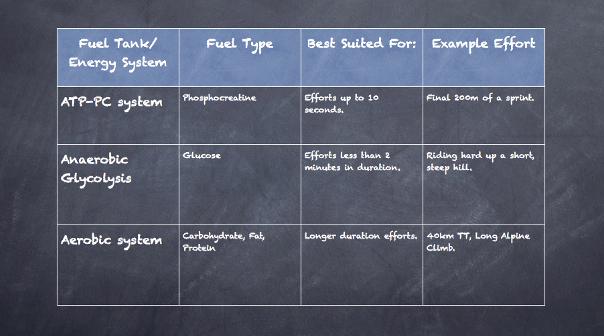 Energy Systems Summary