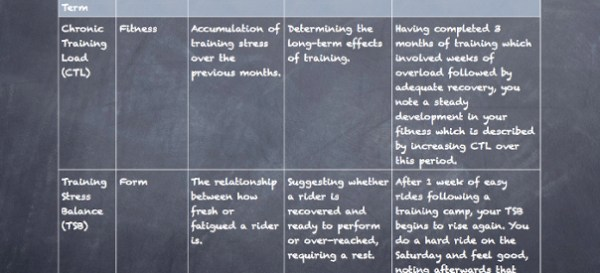 Training Peaks & Strava Definitions