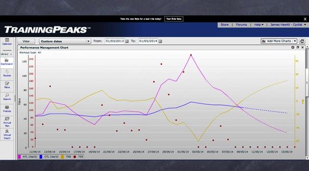 Training Peaks PMC