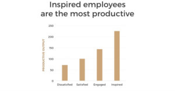 Inspired employees