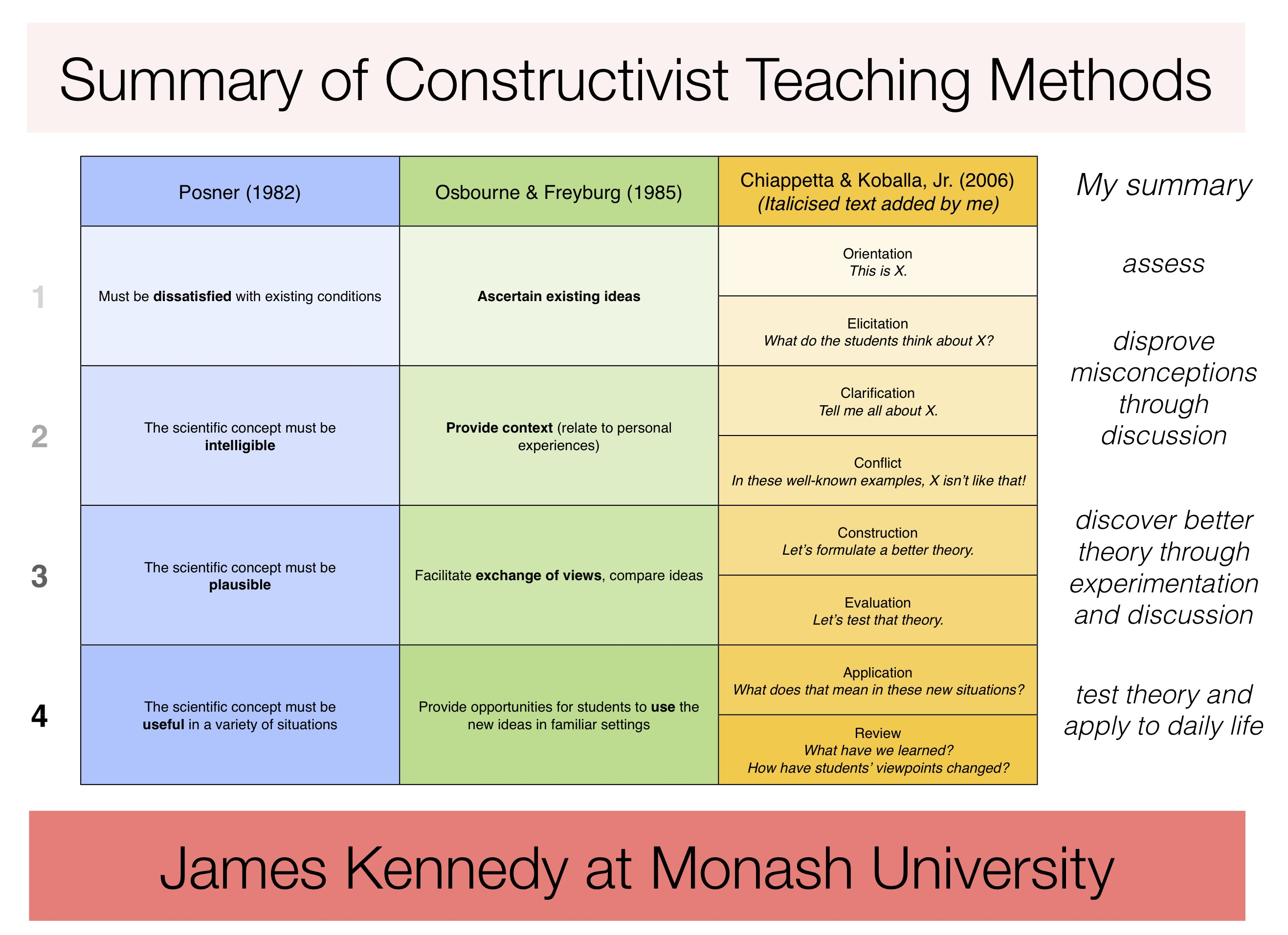Infographic Summary Of Constructivist Teaching Methods