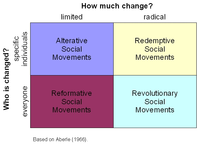 Types_of_social_movements