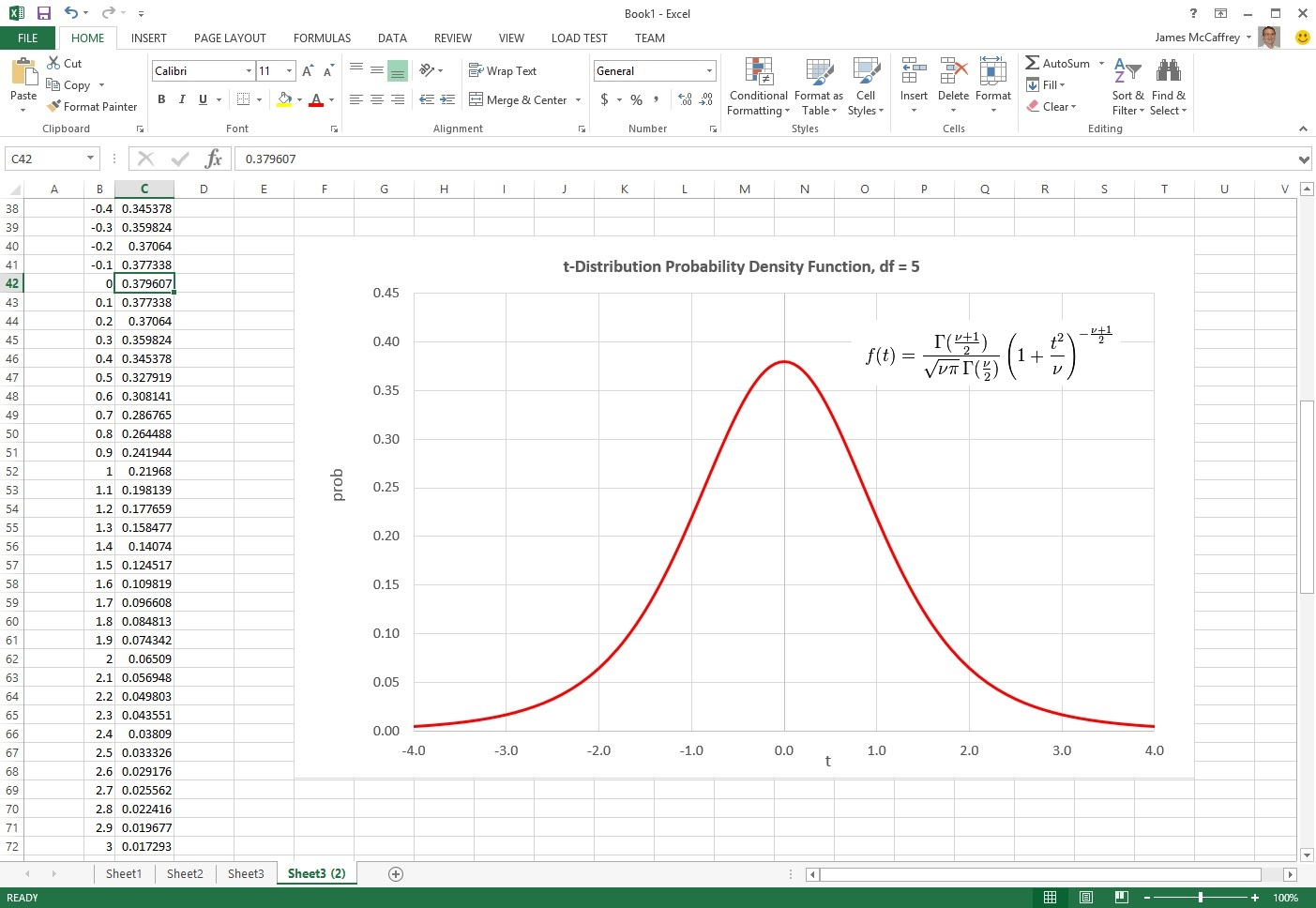 Graphing The T Distribution Probability Density Function