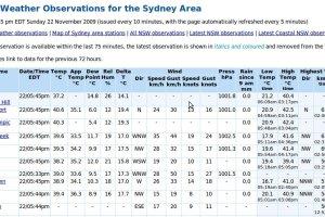 Hot Weather in Sydney in November