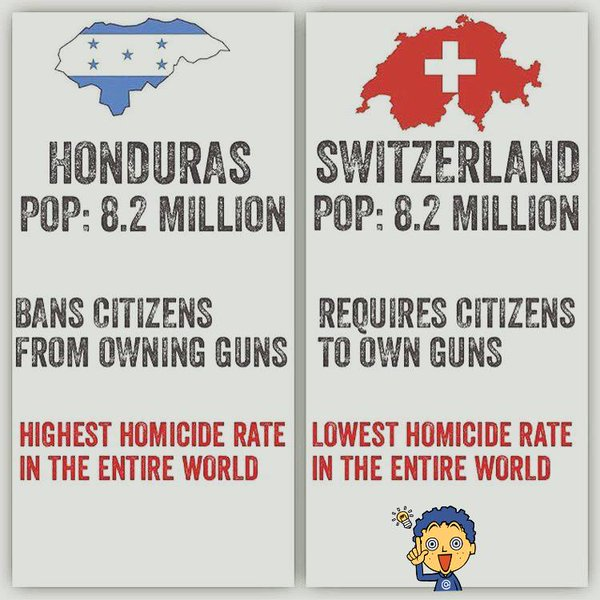 Honduras Switzerland