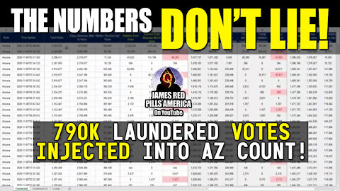 THE NUMBERS DON'T LIE! Data Scientists Break Down Voter Fraud in AZ – 790K Laundered Votes Injected