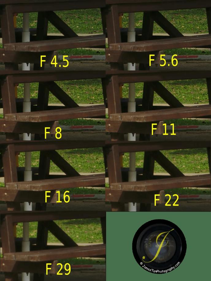 35mm Center Sharpness